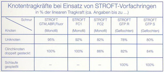 stroft-vorfachringe-knotentragkaefte