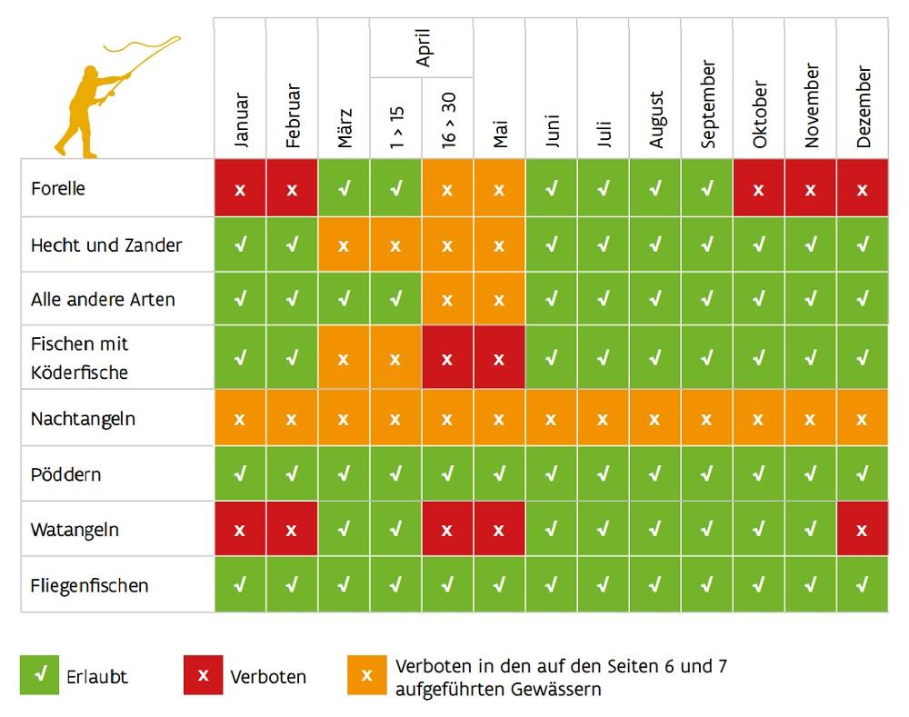Erlaubnis-Tabelle-Westflandern-Raubfisch-Angeln-Polder